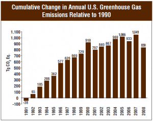 U.S. Annual greenhouse Gas